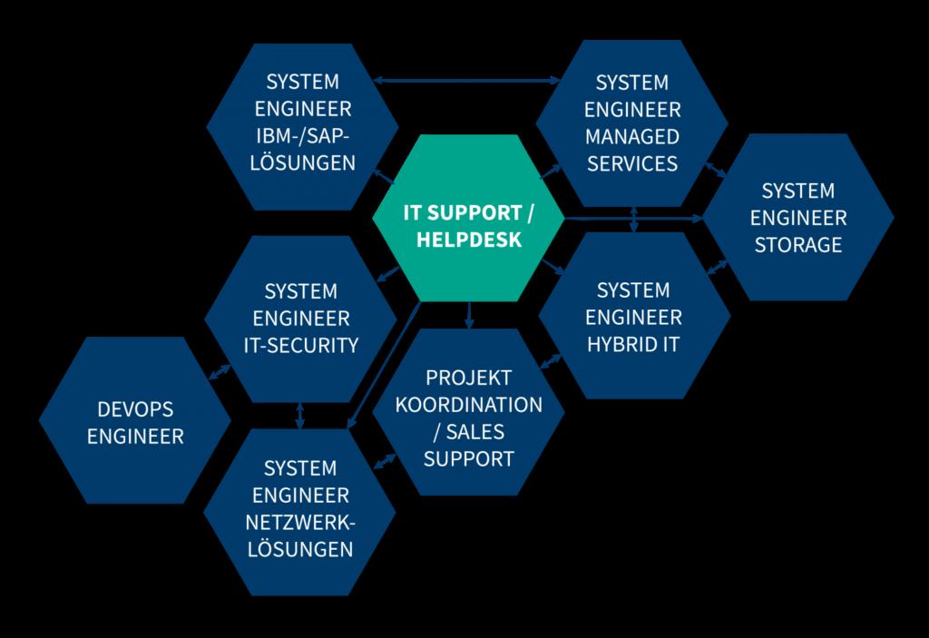 Laufbahn-IT-Support-Helpdesk