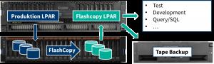 PROFI Flash für IBM i